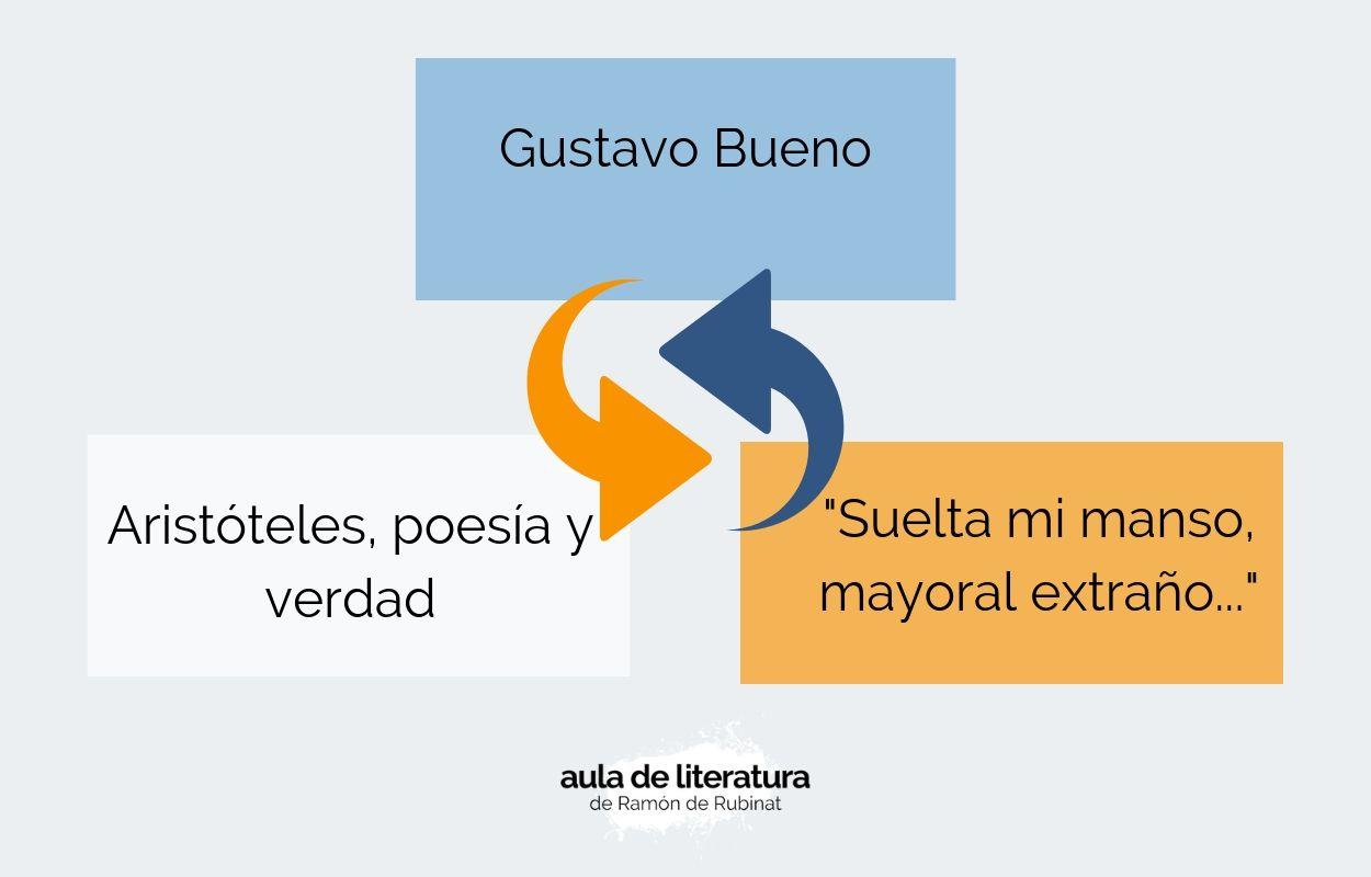 """Capítulo 11: Gustavo Bueno y la verdad del poema """"Suelta mi manso mayoral extraño…"""", de Lope de Vega."""